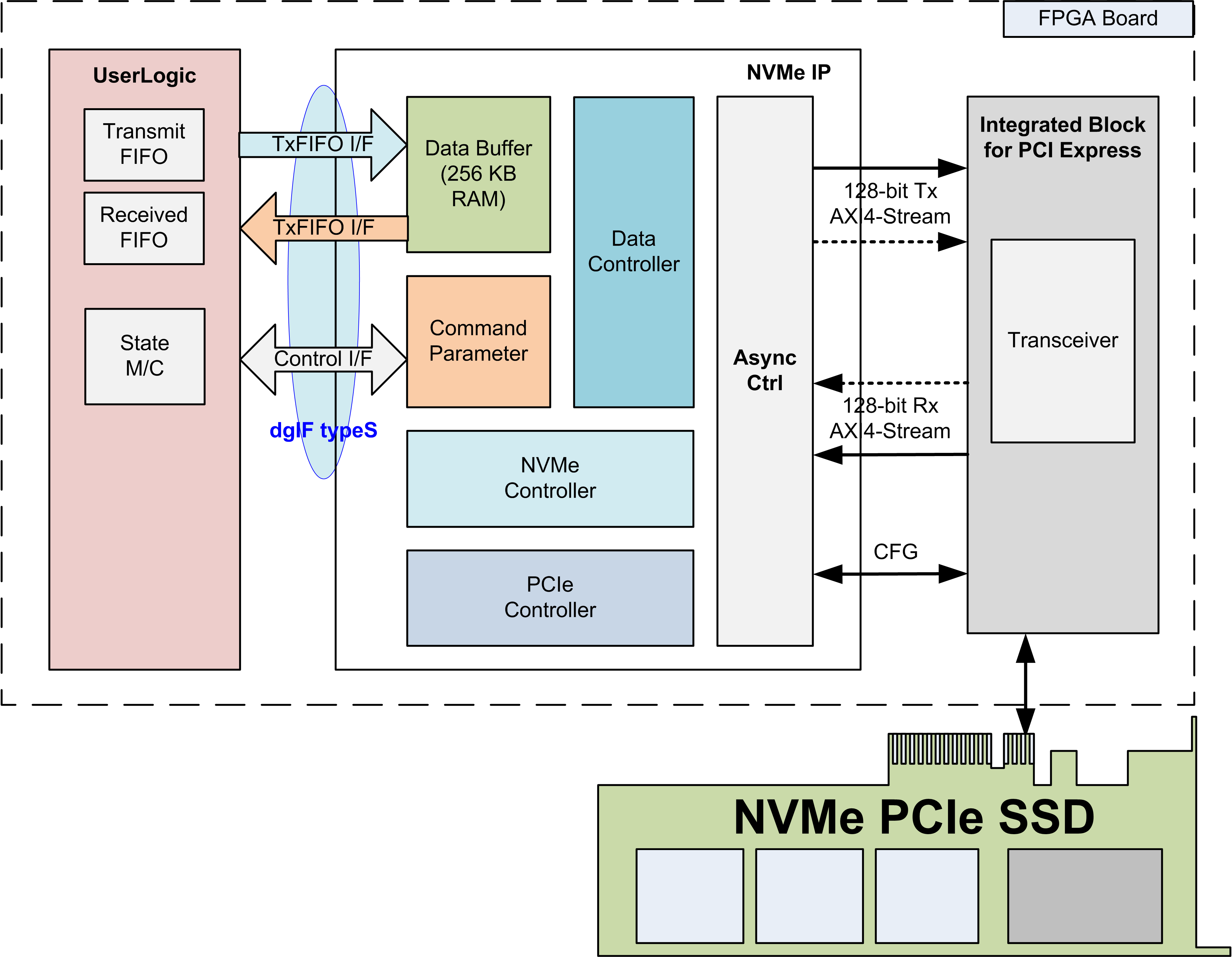 Xilinx Vc707 Pcie Driver Virtex 6 Block Diagram Why Does Translate Not Know 9fm Pci 66