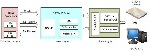 kintex 7 block diagram designgateway co   ltd the expert of ip core  sata ip   ip core  sata ip