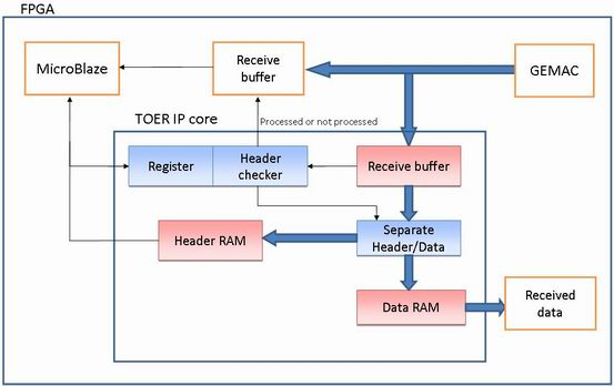 DesignGateway Co , Ltd  The Expert of IP Core [TOER-IP]